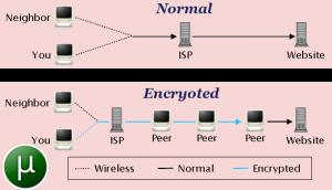 دانلود امن تورنت با خرید کریو VPN