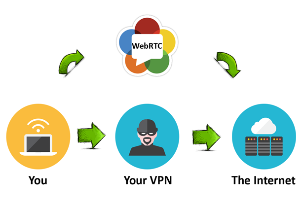 حتی VPN نیز همیشه IP را پنهان نمی کند
