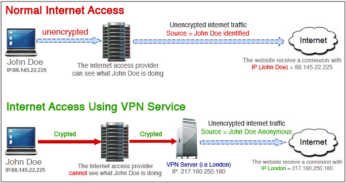 حریم خصوصی را به آسانی از کریو VPN بخواهید